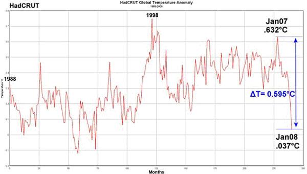 Rys. 1. Średnia temperatura nad lądami i morzami w latach 1988 do 2008. Wg UK Hadley Climate Research Unit.