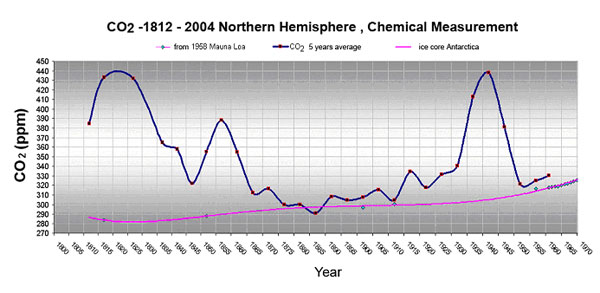 Rys. 2a. Stężenia CO2 w atmosferze w latach 1812-1961 oparte na 90 tys. bezpośrednich pomiarów chemicznych na Półkuli Północnej w latach 1958-2004, na pomiarach fizycznych na Mauna Loa, Hawaje oraz na pomiarach pośrednich w rdzeniach lodowych. W 1820 r. stężenie CO2 wynosiło 440 ppmv (części na milion w objętości), w roku 1855 - 390 ppmv a w roku 1940 - 440 ppmv. Wg (Beck, 2007).