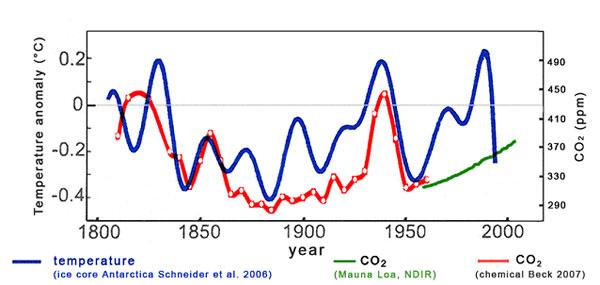 Rys. 2b. Te wysokie stężenia są zgodne z okresami podwyższonej temperatury zrekonstruowanej na podstawie pomiarów stabilnych izotopów w lodzie z pięciu stacji antarktycznych. Najwyższa temperatura w XX w. była w r. 1934. Z podgrzanego oceanu ulotnił się CO2, osiągając najwyższe stężenie w atmosferze około r. 1940. Wg (Beck, 2007).
