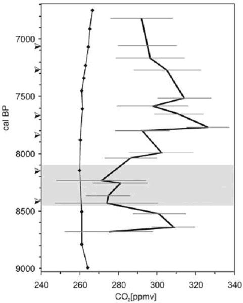Rys. 3. Pośrednie oceny zawartości CO2 w powietrzu 6800 do 8700 lat temu. Linia cienka oznacza ocenę na podstawie analizy rdzeni lodowych, gruba - na podstawie analizy aparatów szparkowych kopalnych liści brzozy z bagien duńskich. Wyniki z rdzeni lodowych układają się według niemal prostej linii, nie przekraczając 266 ppmv. Wyniki z liści brzozy wahają się od około 270 do 330 ppmv. Wg (Wagner et al., 2002).