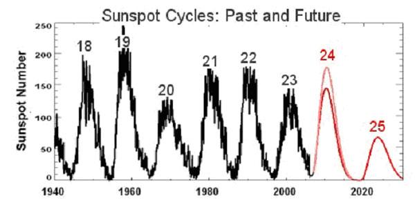 Rys. 4. Cykle aktywności słonecznej nr 18 do 25, mierzonej liczbą plam. Wg (Hathaway, 2006).