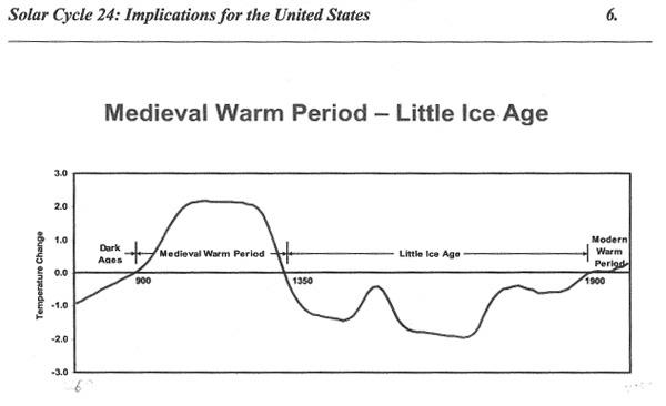 Rys. 5. Ocieplenie Średniowieczne i Mała Epoka Lodowa. Dla okresu sprzed systematycznych instrumentalnych pomiarów, temperaturę oceniono na podstawie badań izotopów stabilnych oraz szerokości słojów drzew. Ocieplenie Średniowieczne było o około 2oC cieplejsze niż obecne, a Mała Epoka Lodowa do 2oC zimniejsza. W XX wieku temperatura wzrosła o 0,75oC. Wg (Archibald, 2008).