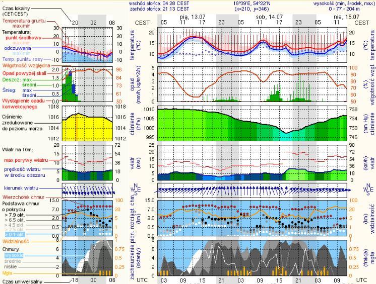 Prognoza pogody dla Gdańska, 13-14-15 lipca 2012