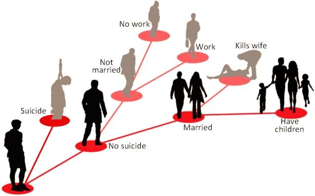 Rysunek 264: Ilustracja rozwidlających się osobistych ścieżek życia (©Sott. net)